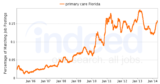 Chart of primary care job growth in Florida